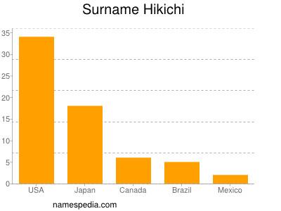 Surname Hikichi