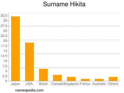 Surname Hikita