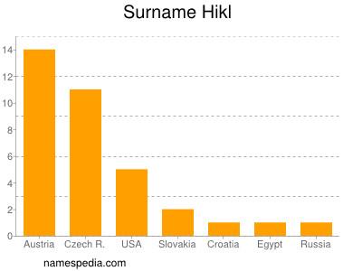 Surname Hikl