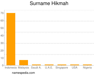 Surname Hikmah