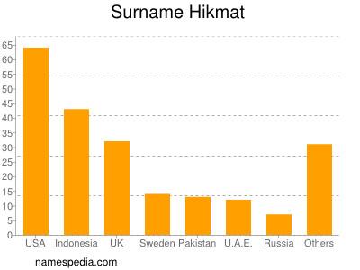 Surname Hikmat