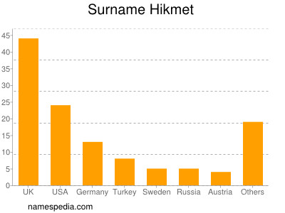 Surname Hikmet