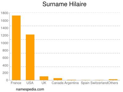 Surname Hilaire