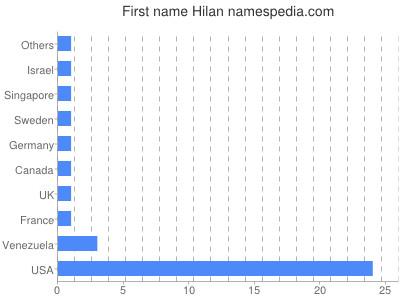 Given name Hilan