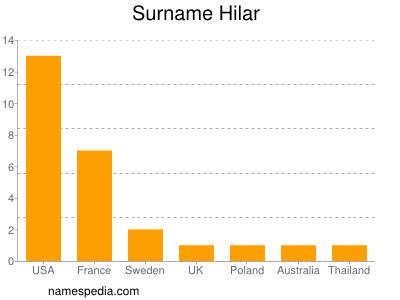 Surname Hilar