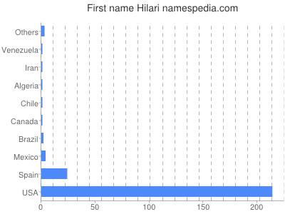 Given name Hilari