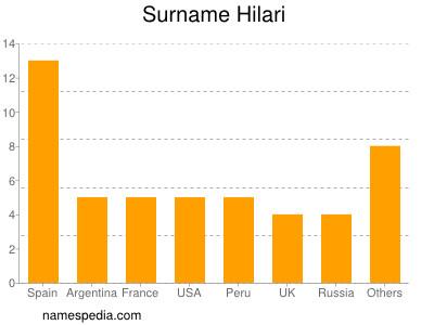 Surname Hilari