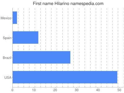 Given name Hilarino