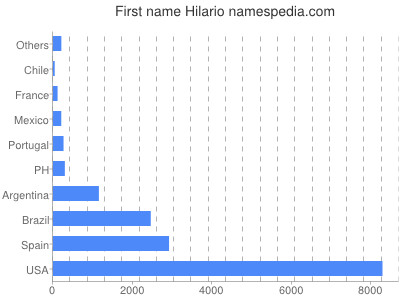 Given name Hilario