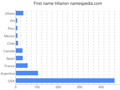 Given name Hilarion