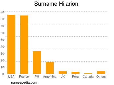 Surname Hilarion