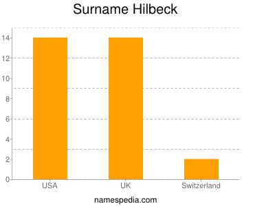 Surname Hilbeck