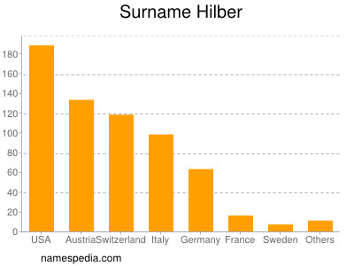 Surname Hilber