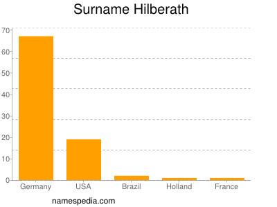 Surname Hilberath