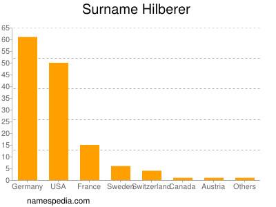 Surname Hilberer