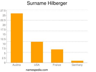 Surname Hilberger
