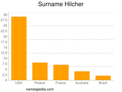Surname Hilcher