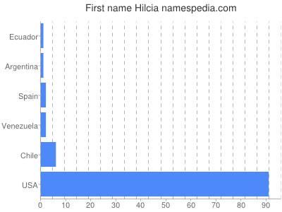 Given name Hilcia