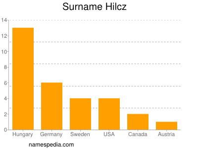Surname Hilcz