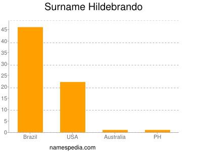 Surname Hildebrando