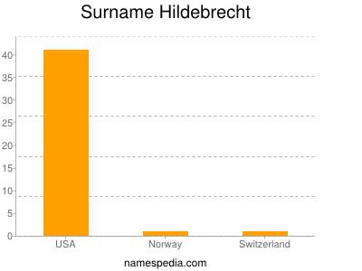 Surname Hildebrecht