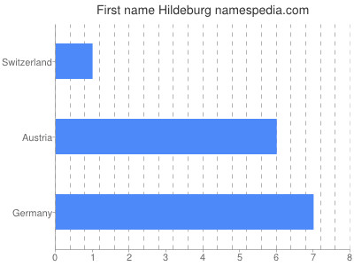 Given name Hildeburg