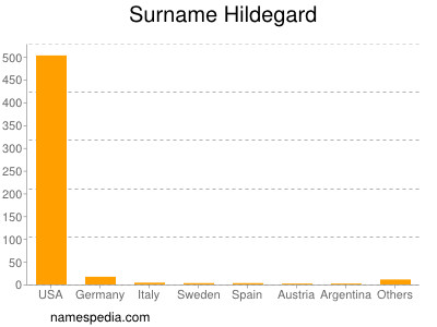 Surname Hildegard