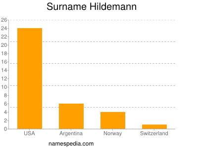 Surname Hildemann