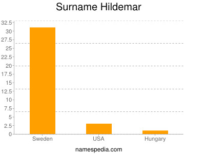 Surname Hildemar