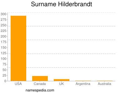 Surname Hilderbrandt
