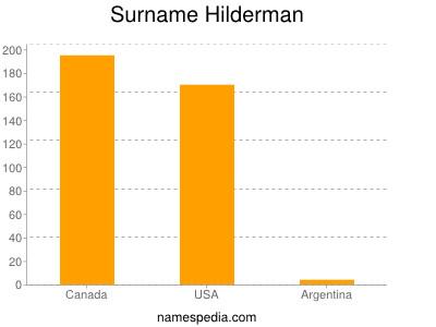 Surname Hilderman