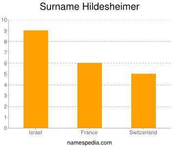 Surname Hildesheimer