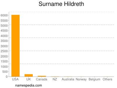 Surname Hildreth