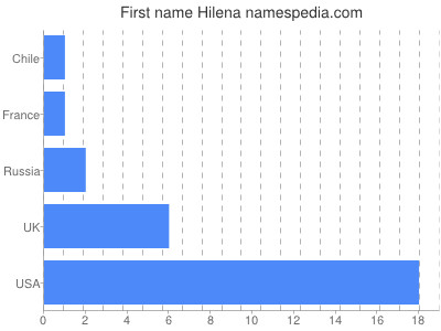 Given name Hilena