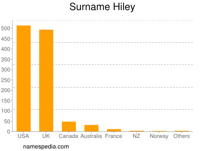 Surname Hiley