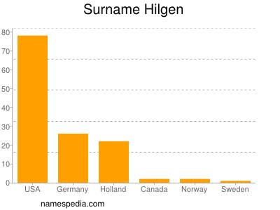 Surname Hilgen