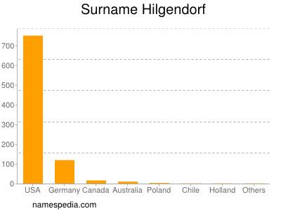 Surname Hilgendorf