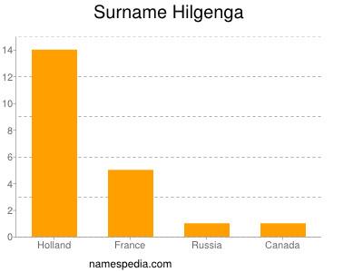 Surname Hilgenga