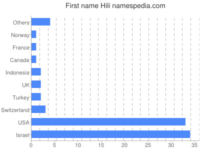 Given name Hili