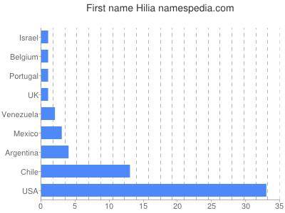 Given name Hilia