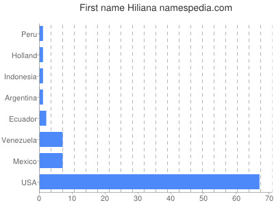 Given name Hiliana