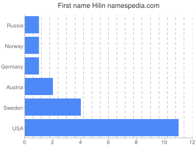 Given name Hilin