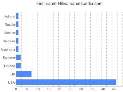 Given name Hilina