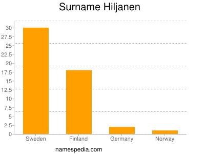 Surname Hiljanen