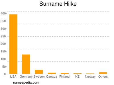 Surname Hilke