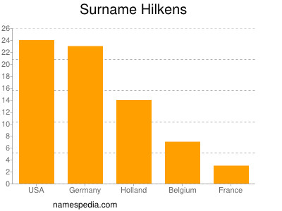 Surname Hilkens