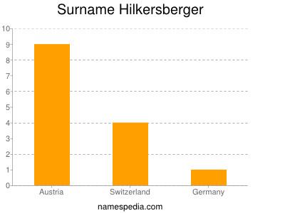 Surname Hilkersberger