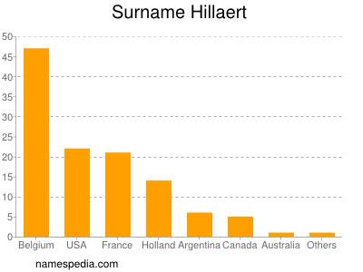 Surname Hillaert