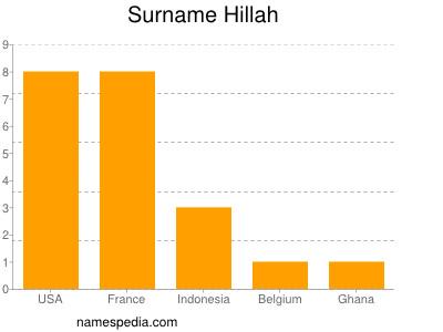 Surname Hillah