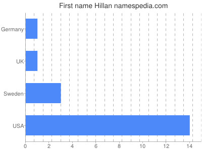 Given name Hillan